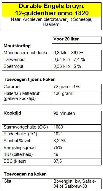 Durable Engels bruyn - 1820 - 12-guldenbier