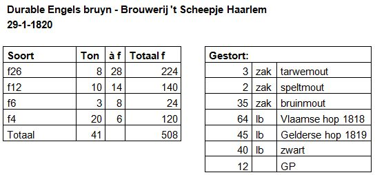 Durable Engels bruyn - Stort- en peilboeken brouwerij 't Scheepje Haarlem 1820 schema