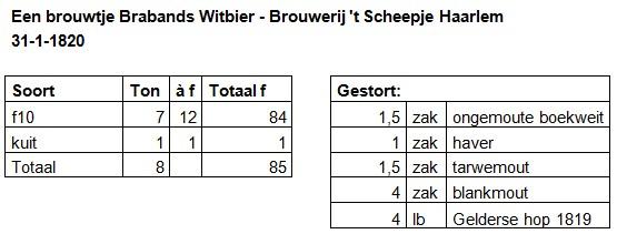 Een brouwtje Brabants witbier 1820 - 't Scheepje Haarlem
