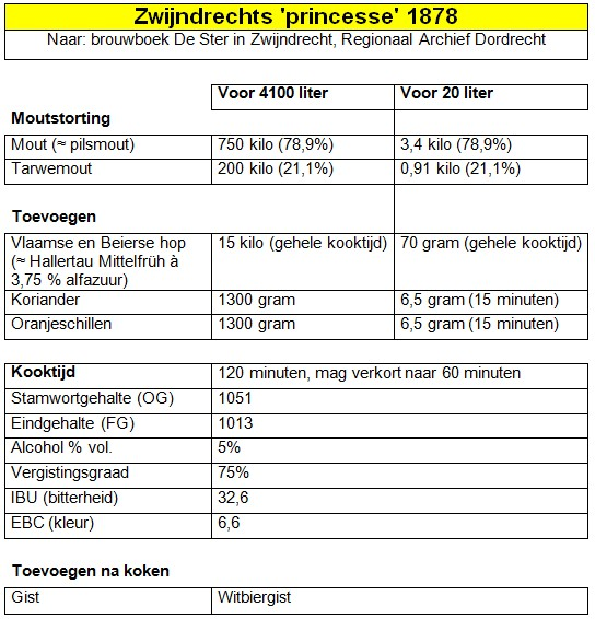Recept Zwijndrechts 'princesse' 1878