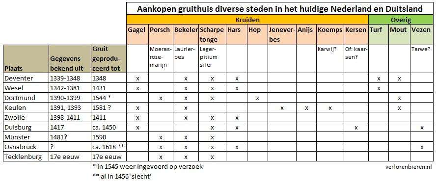 Aankopen gruithuis diverse steden in het huidige Nederland en Duitsland